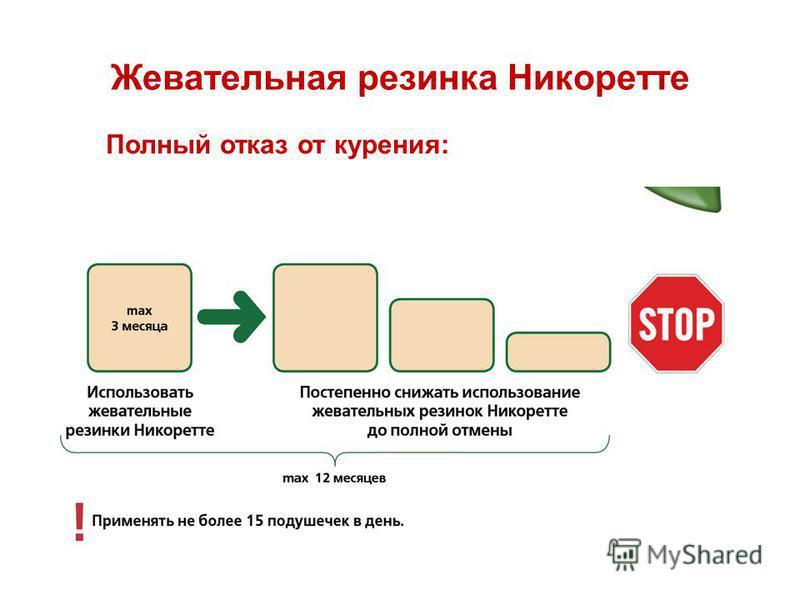Жевательная резинка Никоретте Полный отказ от курения: