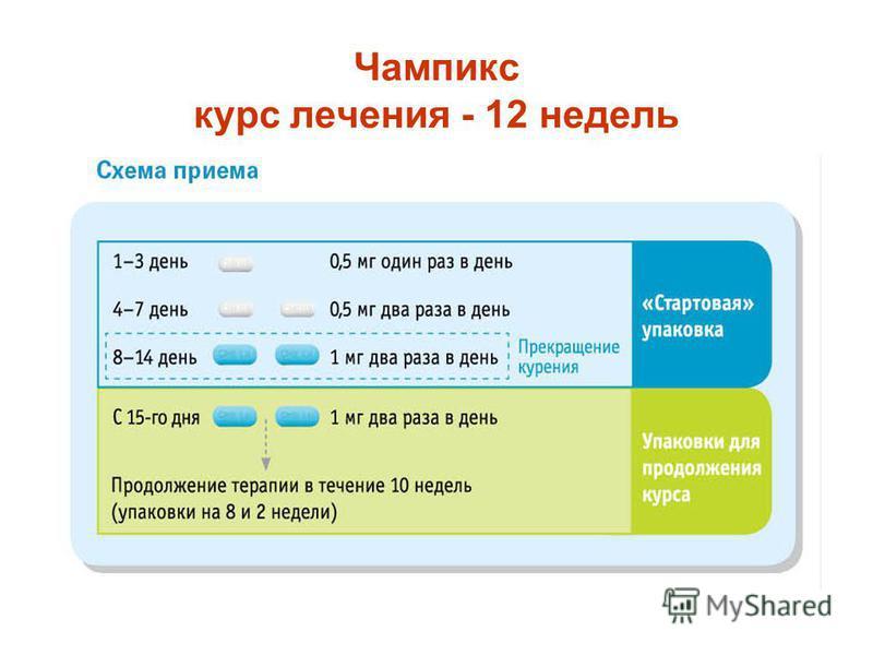 Чампикс курс лечения - 12 недель