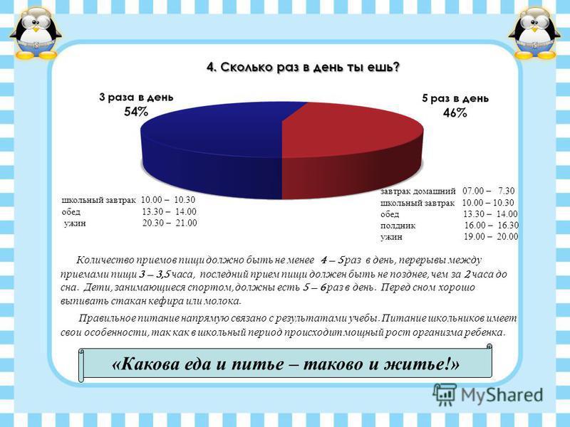 Количество приемов пищи должно быть не менее 4 – 5 раз в день, перерывы между приемами пищи 3 – 3,5 часа, последний прием пищи должен быть не позднее, чем за 2 часа до сна. Дети, занимающиеся спортом, должны есть 5 – 6 раз в день. Перед сном хорошо в