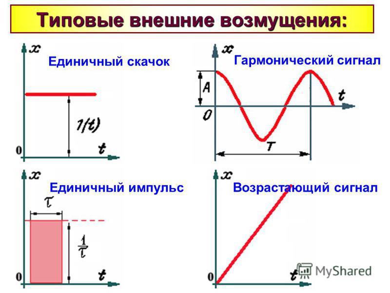 Типовые внешние возмущения: Единичный скачок Единичный импульс Гармонический сигнал Возрастающий сигнал