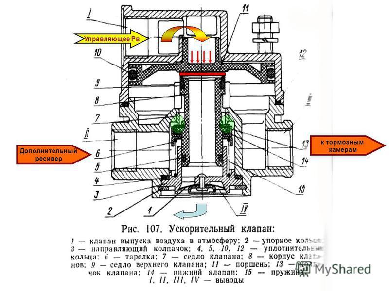 Управляющее Рв Дополнительный ресивер к тормозным камерам