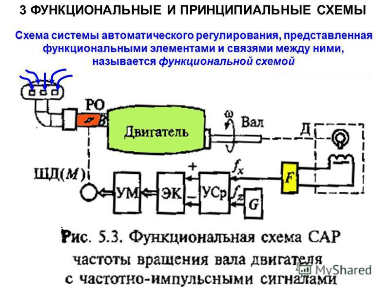 3 ФУНКЦИОНАЛЬНЫЕ И ПРИНЦИПИАЛЬНЫЕ СХЕМЫ Схема системы автоматического регулирования, представленная функциональными элементами и связями между ними, называется функциональной схемой
