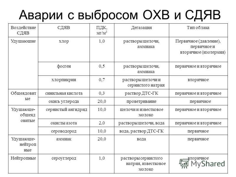 Аварии с выбросом ОХВ и СДЯВ Воздействие СДЯВ ПДК, мг/м 3 Дегазация Тип облака Удушающиехлор 1,0 растворы щелочи, аммиака Первичное (давление), первичное и вторичное (изотермия) фосген 0,5 растворы щелочи, аммиака первичное и вторичное хлорпикрин 0,7