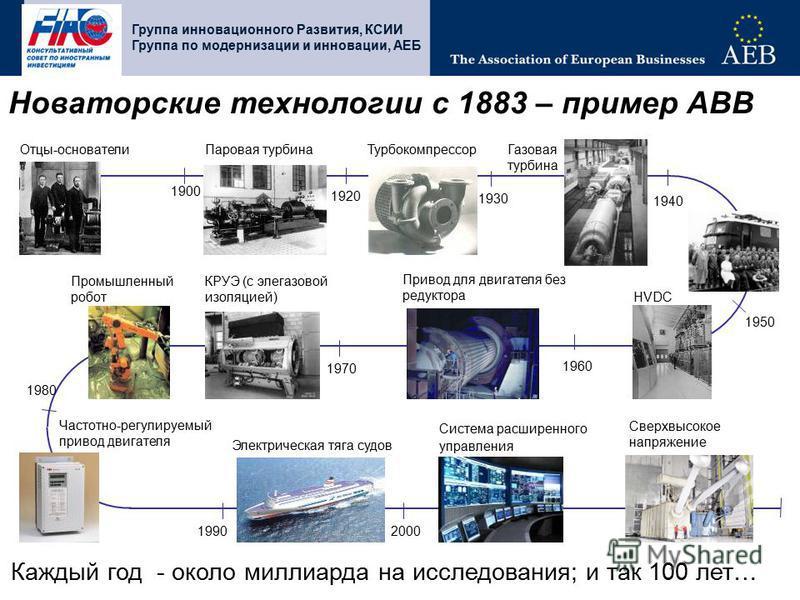 Отцы-основатели 1900 Промышленный робот Турбокомпрессор HVDC Сверхвысокое напряжение КРУЭ (с элегазовой изоляцией) Частотно-регулируемый привод двигателя Система расширенного управления Паровая турбина 1920 1930 1940 Электрическая тяга судов 19902000