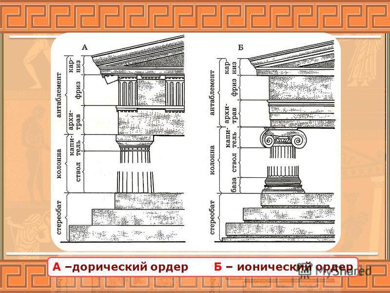 А –дорический ордер Б – ионический ордер