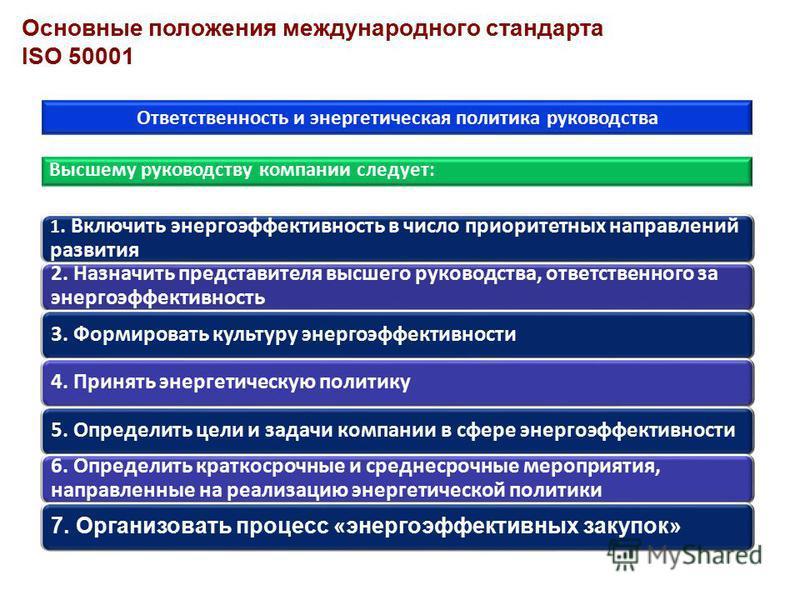 Основные положения международного стандарта ISO 50001 Ответственность и энергетическая политика руководства 1. Включить энергоэффективность в число приоритетных направлений развития 2. Назначить представителя высшего руководства, ответственного за эн