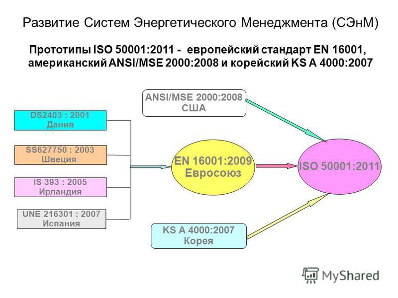 Развитие Систем Энергетического Менеджмента (СЭнМ) DS2403 : 2001 Дания SS627750 : 2003 Швеция IS 393 : 2005 Ирландия UNE 216301 : 2007 Испания ANSI/MSE 2000:2008 США KS A 4000:2007 Корея EN 16001:2009 Евросоюз ISO 50001:2011 Прототипы ISO 50001:2011