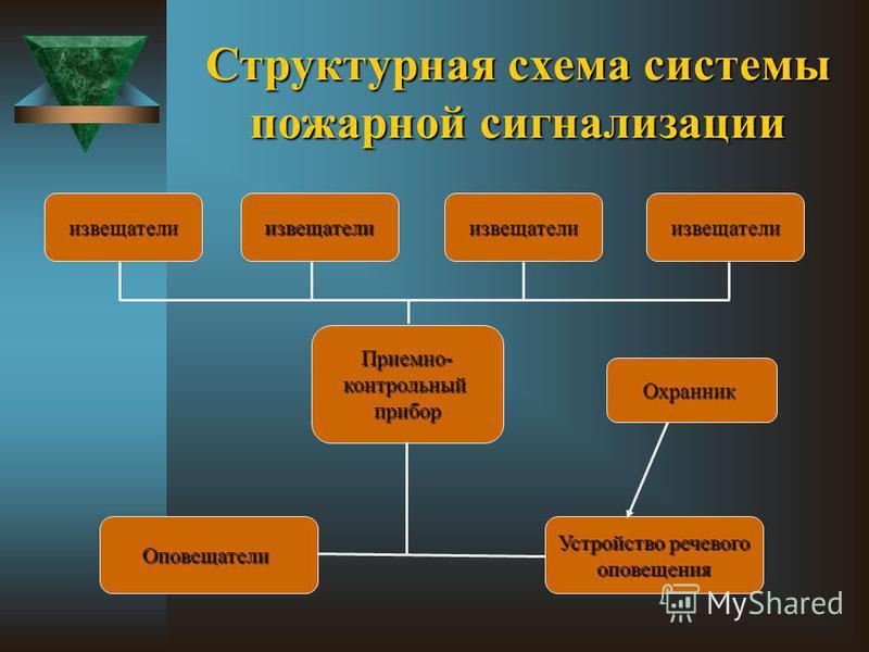 Структурная схема системы пожарной сигнализации извещатели Приемно-контрольный прибор Охранник Оповещатели Устройство речевого оповещения извещателиизвещателиизвещатели