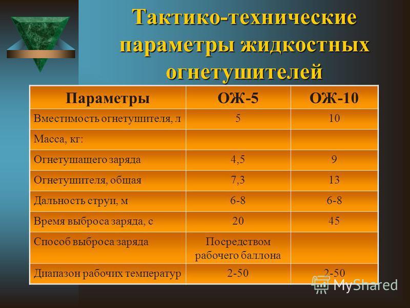 Тактико-технические параметры жидкостных огнетушителей ПараметрыОЖ-5ОЖ-10 Вместимость огнетушителя, л 510 Масса, кг: Огнетушащего заряда 4,59 Огнетушителя, общая 7,313 Дальность струи, м 6-8 Время выброса заряда, с 2045 Способ выброса заряда Посредст