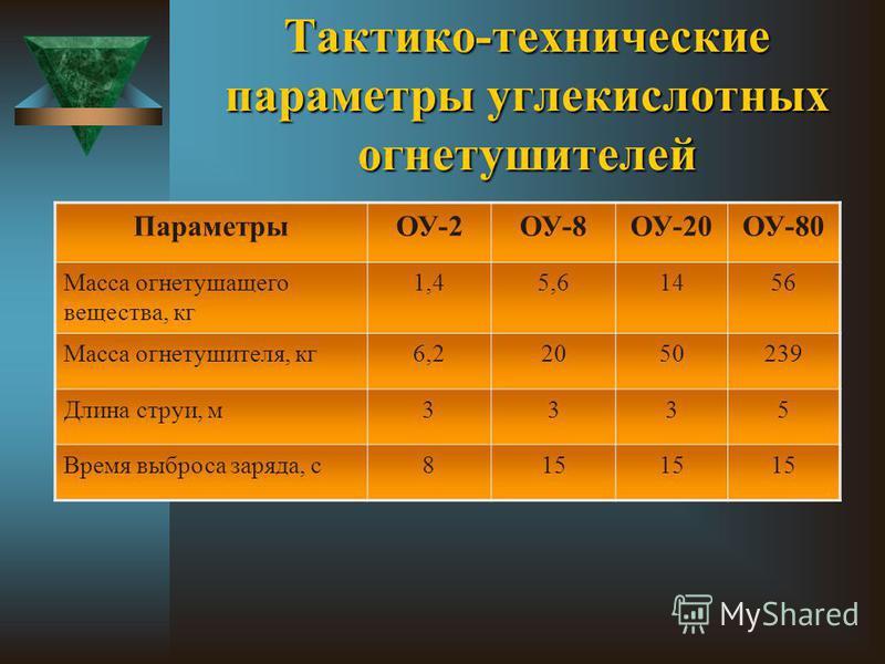 Тактико-технические параметры углекислотных огнетушителей ПараметрыОУ-2ОУ-8ОУ-20ОУ-80 Масса огнетушащего вещества, кг 1,45,61456 Масса огнетушителя, кг 6,22050239 Длина струи, м 3335 Время выброса заряда, с 815