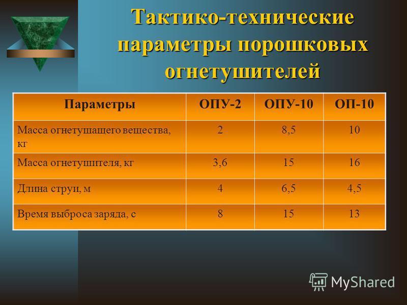 Тактико-технические параметры порошковых огнетушителей ПараметрыОПУ-2ОПУ-10ОП-10 Масса огнетушащего вещества, кг 28,510 Масса огнетушителя, кг 3,61516 Длина струи, м 46,54,5 Время выброса заряда, с 81513