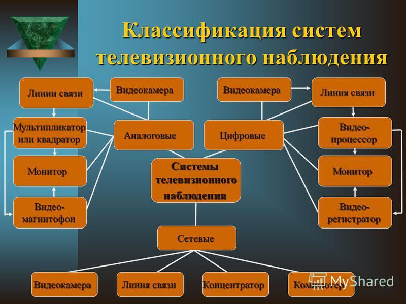 Классификация систем телевизионного наблюдения Системытелевизионногонаблюдения Линия связи Аналоговые Сетевые Видеокамера Концентратор Компьютер Видеокамера Линии связи Цифровые Видеокамера Мультипликатор или квадратор Монитор Видео-магнитофон Видео-