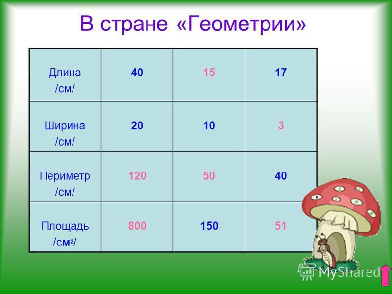 В стране «Геометрии» Длина /см/ 401517 Ширина /см/ 20103 Периметр /см/ 1205040 Площадь /см 2 / 80015051