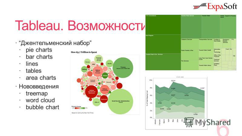 Tableau. Возможности Джентельменский набор pie charts bar charts lines tables area charts Нововведения treemap word cloud bubble chart 6