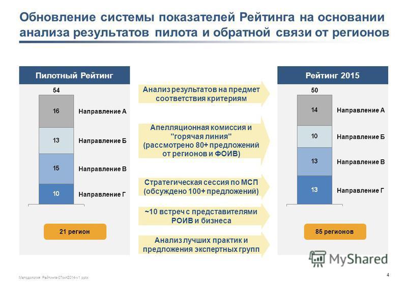 4 Методология Рейтинга-07 окт 2014-v1. pptx Обновление системы показатьелей Рейтинга на основании анализа результатов пилота и обратной связи от регионов Пилотный Рейтинг Рейтинг 2015 Анализ результатов на предмет соответствия критериям Апелляционная