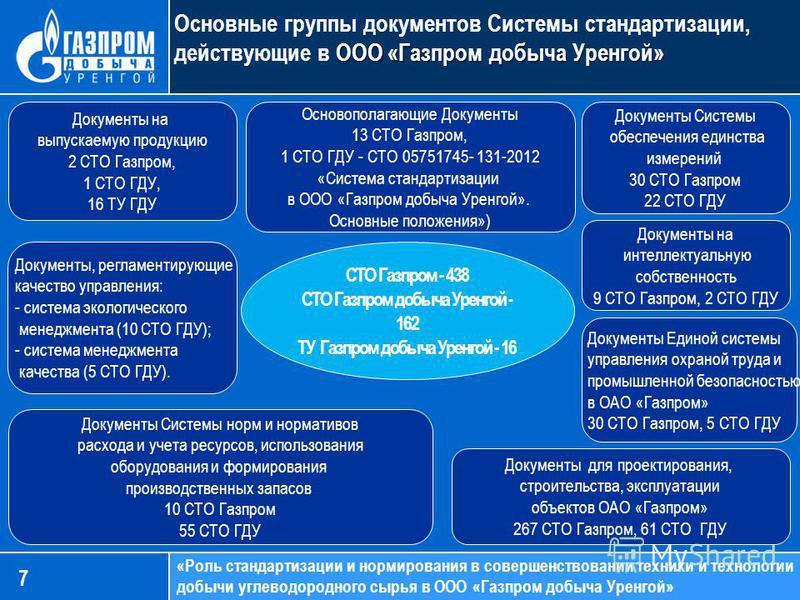 «Роль стандартизации и нормирования в совершенствовании техники и технологии добычи углеводородного сырья в ООО «Газпром добыча Уренгой» ООО «Газпром добыча Уренгой» Основные группы документов Системы стандартизации, действующие в ООО «Газпром добыча
