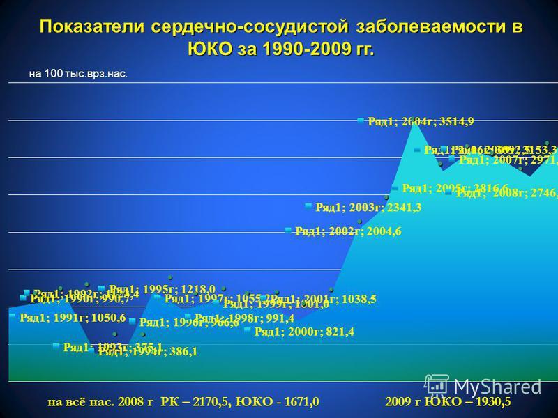 Показатели сердечно-сосудистой заболеваемости в ЮКО за 1990-2009 гг. на 100 тыс.врз.нас. на всё нас. 2008 г РК – 2170,5, ЮКО - 1671,0 2009 г ЮКО – 1930,5