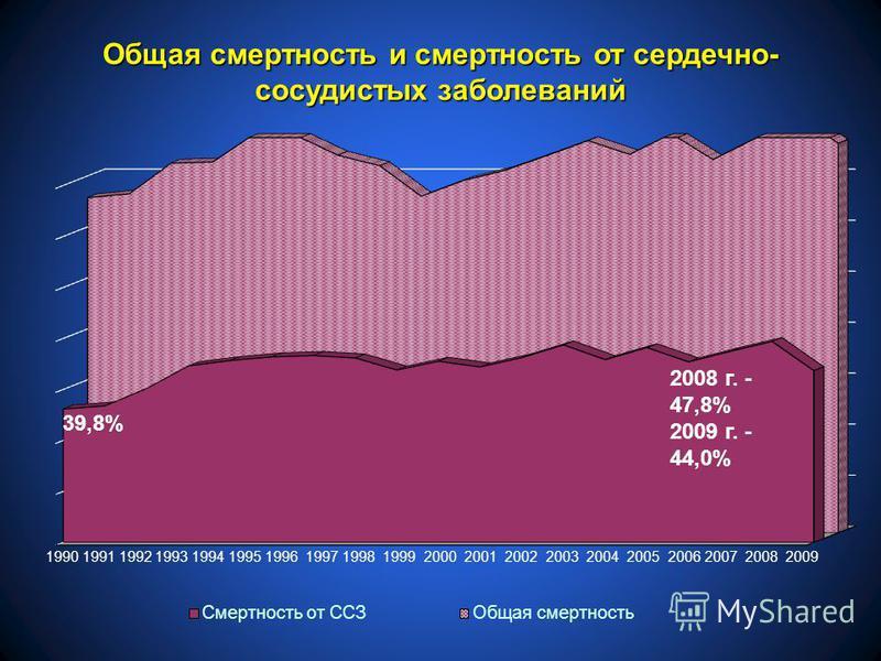 39,8% Общая смертность и смертность от сердечно- сосудистых заболеваний 1990 1991 1992 1993 1994 1995 1996 1997 1998 1999 2000 2001 2002 2003 2004 2005 2006 2007 2008 2009 2008 г. - 47,8% 2009 г. - 44,0%