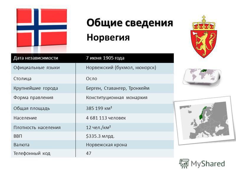 Общие сведения Норвегия Дата независимости 7 июня 1905 года Официальные языки Норвежский (букмол, нюнорск) Столица Осло Крупнейшие города Берген, Ставангер, Тронхейм Форма правления Конституционная монархия Общая площадь 385 199 км² Население 4 681 1