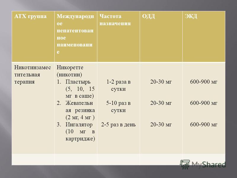 АТХ группа Международн ое непатентованное наименование Частота назначения ОДДЭКД Никотинзамес тительная терапия Никоретте ( никотин ) 1. Пластырь (5, 10, 15 мг в саше ) 2. Жевательн ая резинка (2 мг, 4 мг ) 3. Ингалятор (10 мг в картридже ) 1-2 раза