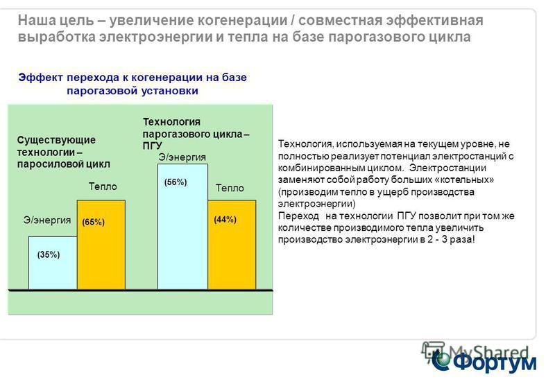 Наша цель – увеличение когенерации / совместная эффективная выработка электроэнергии и тепла на базе парогазового цикла (35%) Э/энергия Тепло (65%) Эффект перехода к когенерации на базе парогазовой установки (56%) (44%) Существующие технологии – паро