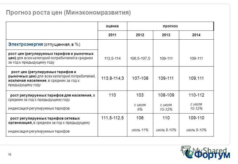 16 оценка прогноз 2011201220132014 Электроэнергия (отпущенная, в %) рост цен (регулируемых тарифов и рыночных цен) для всех категорий потребителей в среднем за год к предыдущему году 113,5-114106,5-107,5109-111 рост цен (регулируемых тарифов и рыночн