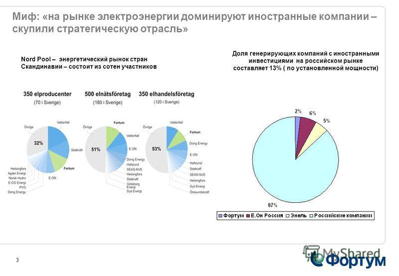 3 Миф: «на рынке электроэнергии доминируют иностранные компании – скупили стратегическую отрасль» Nord Pool – энергетический рынок стран Скандинавии – состоит из сотен участников Доля генерирующих компаний с иностранными инвестициями на российском ры