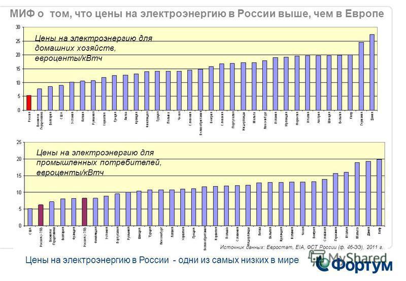 МИФ о том, что цены на электроэнергию в России выше, чем в Европе Цены на электроэнергию для промышленных потребителей, евроценты/к Втч Цены на электроэнергию в России - одни из самых низких в мире Источник данных: Евростат, EIA, ФСТ России (ф. 46-ЭЭ