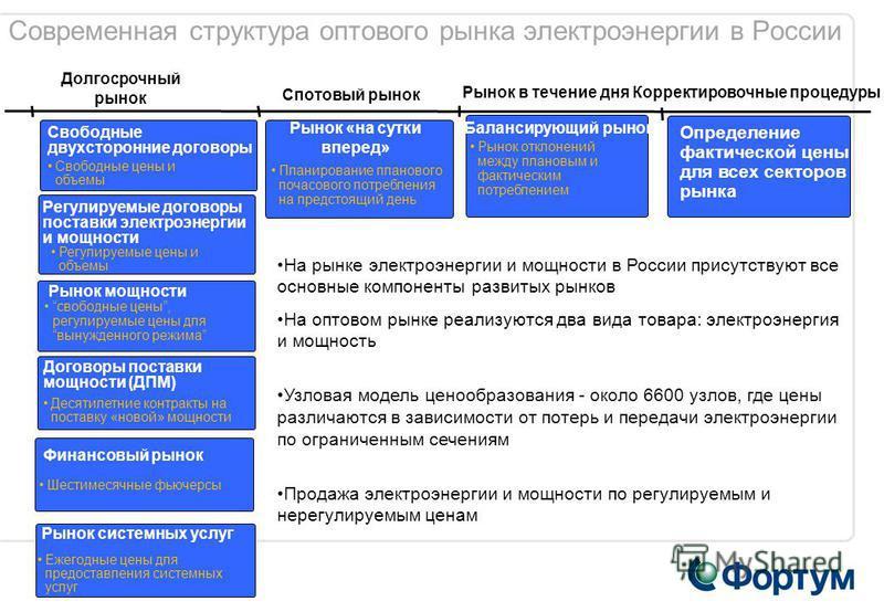 8 Современная структура оптового рынка электроэнергии в России Рынок «на сутки вперед» Спотовый рынок Планирование планового почасового потребления на предстоящий день Корректировочные процедуры Определение фактической цены для всех секторов рынка До
