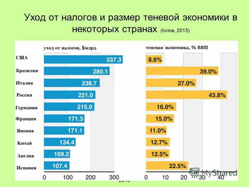 А. Яблоков, 2014A.Yablokov, 2013 Уход от налогов и размер теневой экономики в некоторых странах (Irvine, 2013)