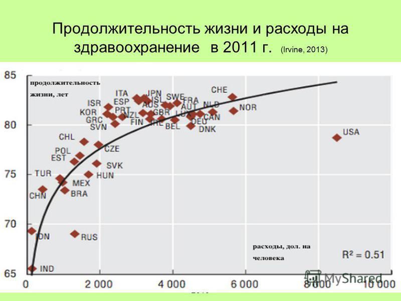 А. Яблоков, 2014A.Yablokov, 2013 Продолжительность жизни и расходы на здравоохранение в 2011 г. (Irvine, 2013)