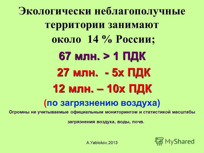 Экологически неблагополучные территории занимают около 14 % России; 67 млн. > 1 ПДК 27 млн. - 5 х ПДК 27 млн. - 5 х ПДК 12 млн. – 10 х ПДК (по загрязнению воздуха) Огромны не учитываемые официальным мониторингом и статистикой масштабы загрязнения воз
