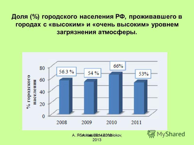 А. Яблоков, 2014A.Yablokov, 2013 Доля (%) городского населения РФ, проживавшего в городах с «высоким» и «очень высоким» уровнем загрязнения атмосферы. A.Yablokov, 2013