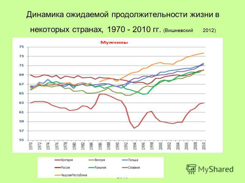 А. Яблоков, 2014A.Yablokov, 2013 Динамика ожидаемой продолжительности жизни в некоторых странах, 1970 - 2010 гг. (Вишневский 2012)