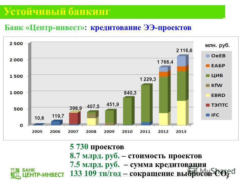 10,6 119,7 398,9 407,5 451,9 840,3 1 229,3 1 766,4 2 116,6 Банк «Центр-инвест»: кредитование ЭЭ-проектов млн. руб. 5 730 проектов 8.7 млрд. руб. – стоимость проектов 7.5 млрд. руб. – сумма кредитования 133 109 тн/год – сокращение выбросов СО 2 Устойч