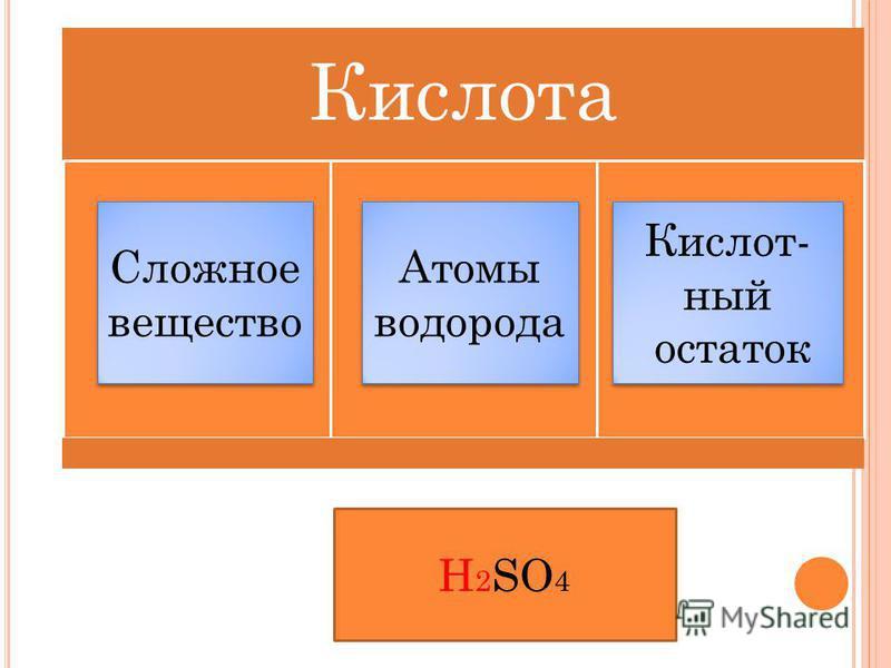 Кислота Сложное вещество Сложное вещество Атомы водорода Атомы водорода Кислот- ный остаток Кислот- ный остаток H 2 SO 4