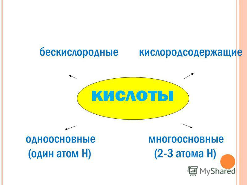 бескислородные кислородсодержащие кислоты одноосновные многоосновные (один атом Н) (2-3 атома Н)