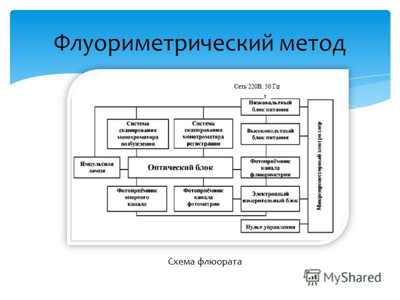 Схема флюората
