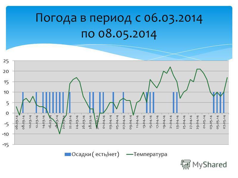 Погода в период с 06.03.2014 по 08.05.2014