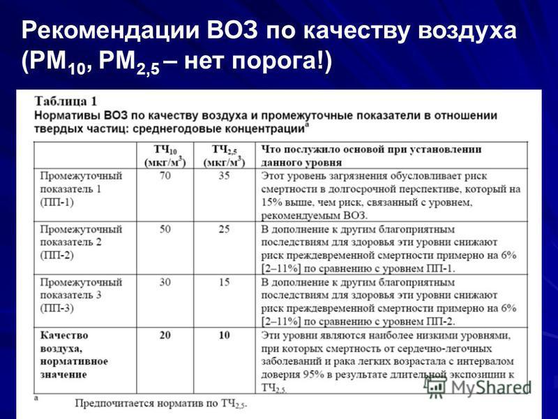 Рекомендации ВОЗ по качеству воздуха (PM 10, PM 2,5 – нет порога!)