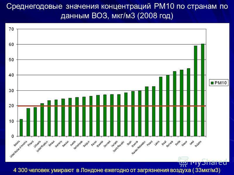 Среднегодовые значения концентраций PM10 по странам по данным ВОЗ, мкг/м 3 (2008 год) 4 300 человек умирают в Лондоне ежегодно от загрязнения воздуха ( 33 мкг/м 3)