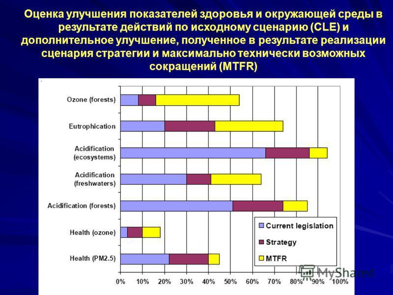 Оценка улучшения показателей здоровья и окружающей среды в результате действий по исходному сценарию (CLE) и дополнительное улучшение, полученное в результате реализации сценария стратегии и максимально технически возможных сокращений (MTFR)
