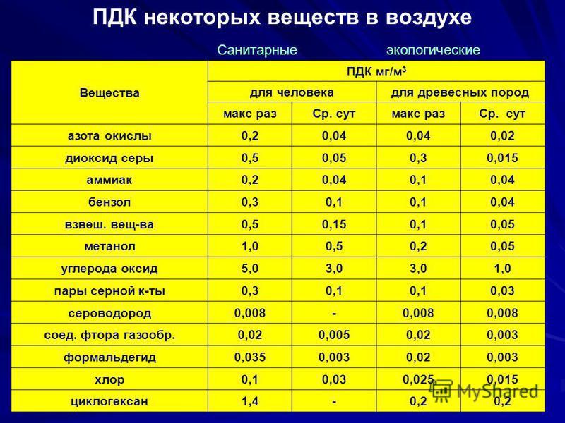 ПДК некоторых веществ в воздухе Вещества ПДК мг/м 3 для человека для древесных пород макс раз Ср. сут макс раз Ср. сут азота окислы 0,20,04 0,02 диоксид серы 0,50,050,30,015 аммиак 0,20,040,10,04 бензол 0,30,1 0,04 взвеш. вещ-ва 0,50,150,10,05 метано