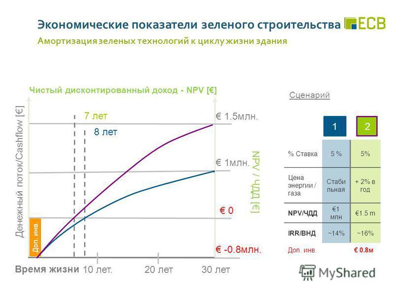 Доп. инв. Денежный поток/Cashflow [] 10 лет.20 лет 30 лет Чистый дисконтированный доход - NPV [] 1 млн. 1.5 млн. 8 лет % Ставка 5 % Цена энергии / газа Стаби льная + 2% в год NPV/ЧДД 1 млн 1.5 m IRR/ВНД~14%~16% Доп. инв. 0.8 м Сценарий 21 Время жизни