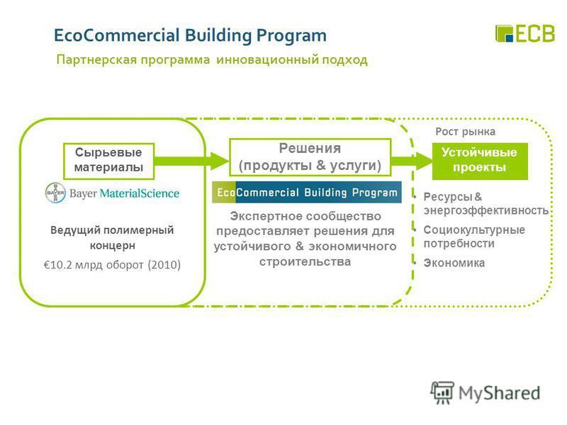 EcoCommercial Building Program Партнерская программа инновационный подход Устойчивые проекты Ресурсы & энергоэффективность Социокультурные потребности Экономика Рост рынка Экспертное сообщество предоставляет решения для устойчивого & экономичного стр