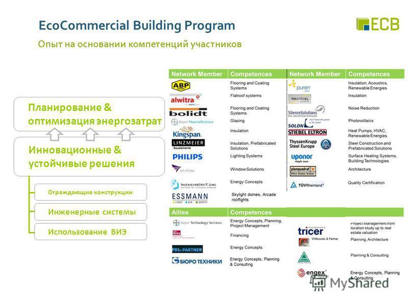 EcoCommercial Building Program Опыт на основании компетенций участников Планирование & оптимизация энергозатрат Инновационные & устойчивые решения Инженерные системы Ограждающие конструкции Использование ВИЭ
