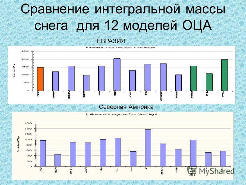 Сравнение интегральной массы снега для 12 моделей ОЦА ЕВРАЗИЯ Северная Амнрика