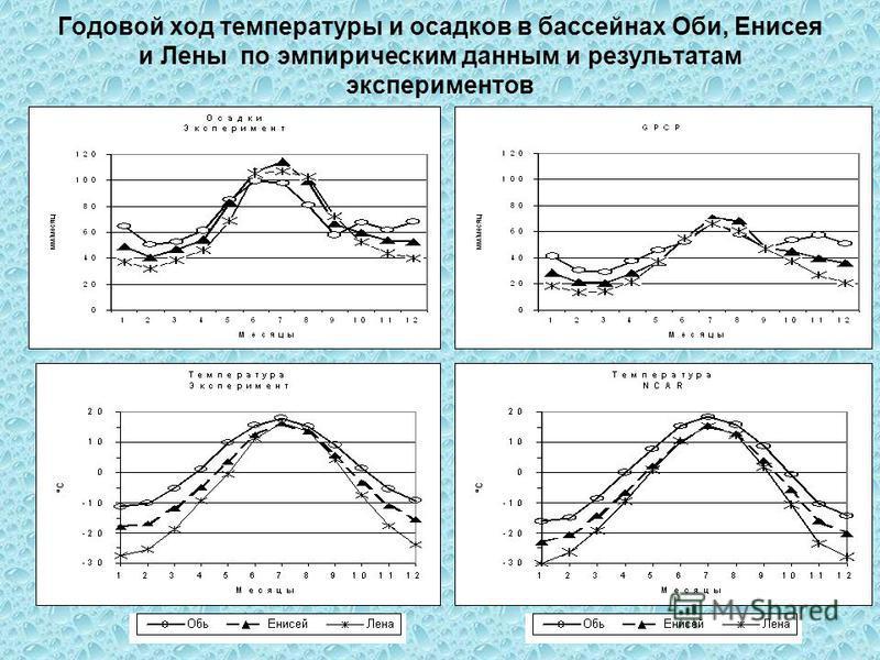 Годовой ход температуры и осадков в бассейнах Оби, Енисея и Лены по эмпирическим данным и результатам экспериментов