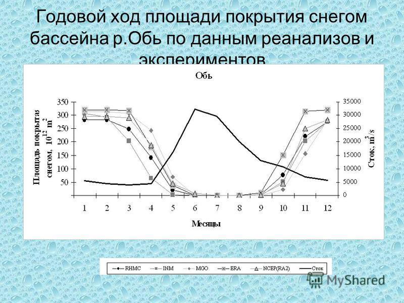 Годовой ход площади покрытия снегом бассейна р.Обь по данным ре анализов и экспериментов