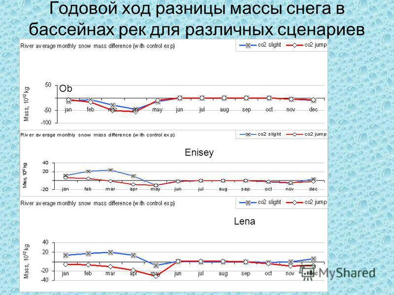 Годовой ход разницы массы снега в бассейнах рек для различных сценариев Ob Lena Enisey